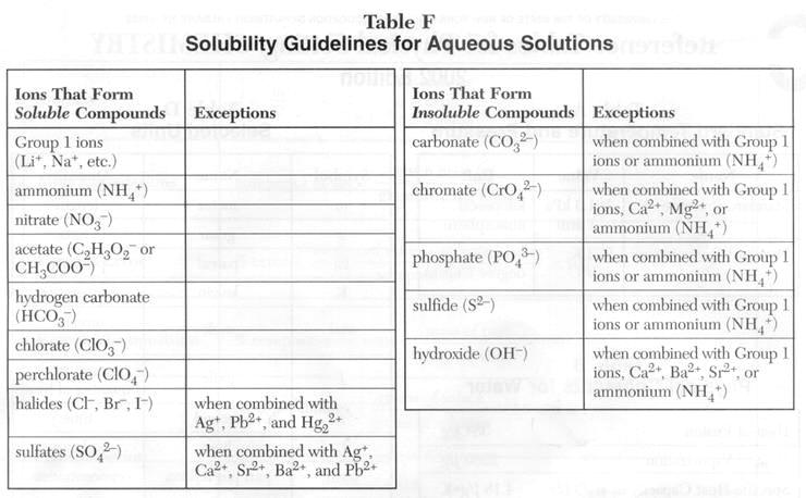 Printable Solubility Rules Chart  Chart